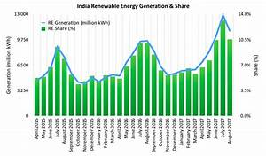 Renewable Energy Share Hits All-Time High In India — 13.2% ...