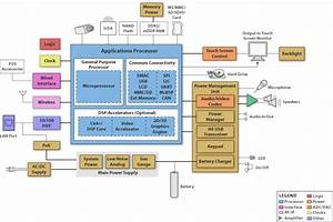 Block Diagram  Sbd  For Single Board Computer  Human
