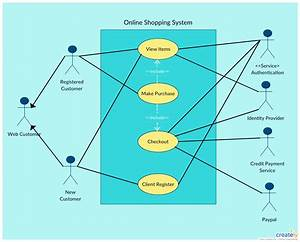 Use Case Diagram Tutorial   Guide With Examples    With