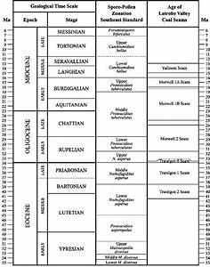 Geological Time Scale And Stratigraphy Of The Mid