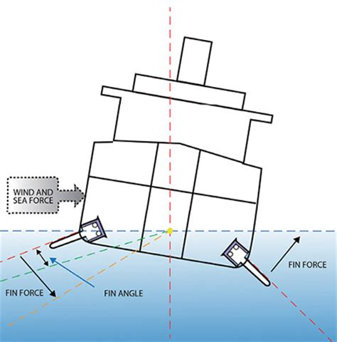 Ship Stability by Electrohydraulic Controls Improve Ship Stability