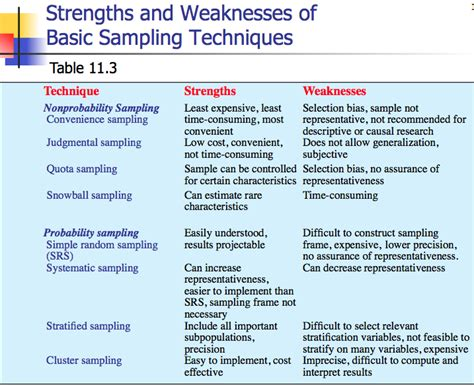 strengths and weaknesses exles in nursing strengths weaknesses basic sling techniques research methods thesis writing