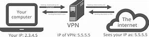 What Is A Vpn  Find Out Here