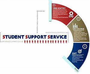 Student Support Services  Sss