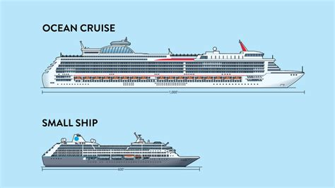 Cruise Ship Lengths | Fitbudha.com