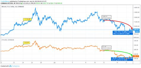 Have you got the answer for bitcoin vs ethereum? Ethereum vs. Bitcoin: There is a Bit of Strengthening in Both of the Cryptos, Market Sentiments ...