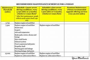 Car Maintenance Schedule Chart Understanding Nissan Service Indicator Lights
