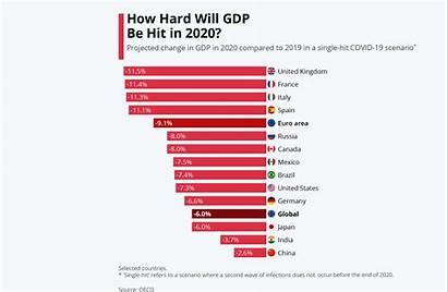 Gdp Oecd Forecast Economic Outlook Impact Development