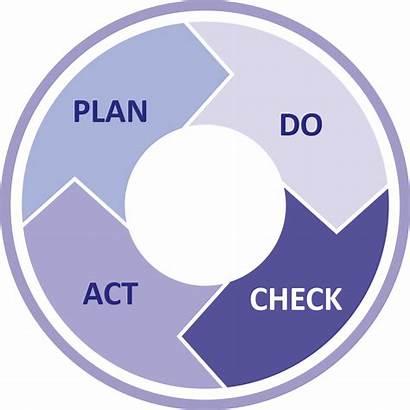 Pdca Improvement Management Process Kaizen Transparent Continual