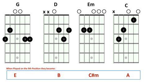 """To play a minor, you need to just place your middle chords order: 4 steps to play """"Hey, Soul Sister"""" and get a Ukulele sound on guitar   Rock Prodigy Blog"""
