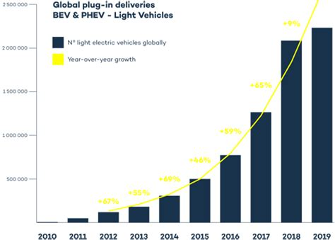 The Global Electric Vehicle Market In 2020 – Virta