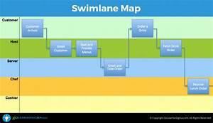 Swimlane Map  Aka Deployment Map Or Cross