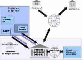 chambre de compensation l 39 architecture des systèmes de paiement les participants