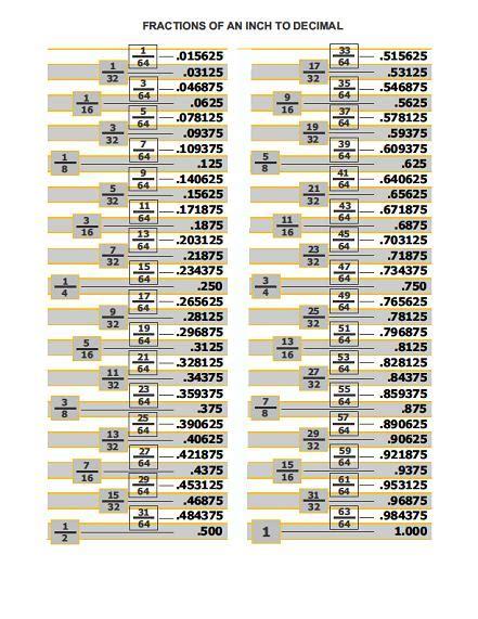 decimal metric chart decimal