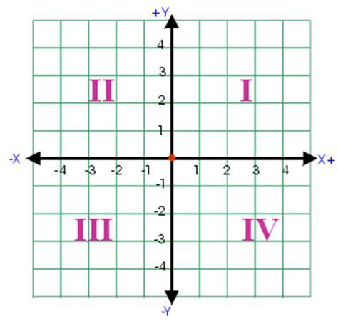 Quadrant One Quadrant One