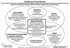 Venn Diagram Of Neurodevelopmental Condition Overlap