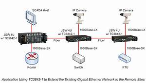 Sfp Ethernet Switch