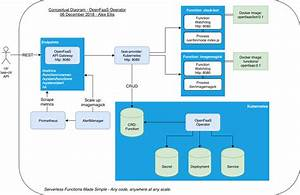 Rest Api Architecture Diagram