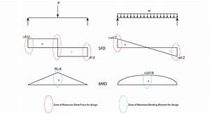 How To Draw Bending Moment Diagram For Frames