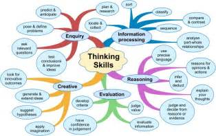 Types of Critical Thinking Skills