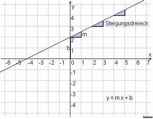 Steigung Lineare Funktion Berechnen : formel sammlung ~ Themetempest.com Abrechnung