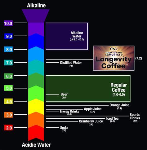 Food for the Immortals Longevity Coffee Dark Roast, 12 oz WHOLE BEANS   Longevity Warehouse