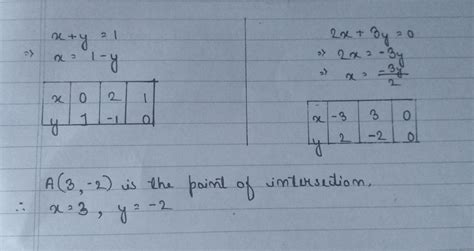 Developing a new product or. x+y=1 ; 2x+3y=0 solve this following equation by graphical ...