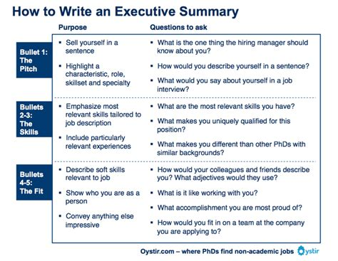 Resume Executive Summary Exle by Image Result For Executive Summary Format Ideas
