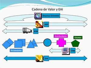 Integracion De Aplicaciones Del Comercio Electronico