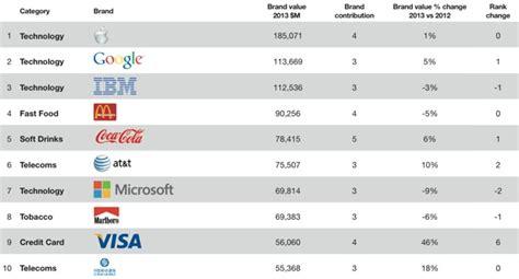 apple est encore la marque la plus puissante du monde macgeneration