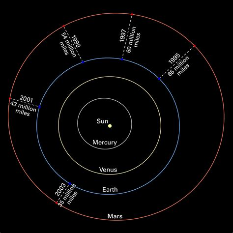 Solar System Diagram Without Pluto by Mars Oppositions Solar System Diagram Without Images Esa