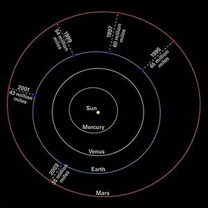 Mars oppositions Solar System diagram without images | ESA ...