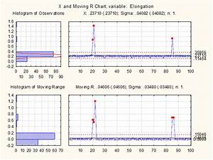 Statistical Analysis And Control Charting Of Instron 5569