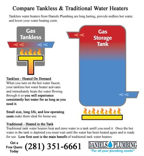 Traditional And Tankless Water Heaters In Houston