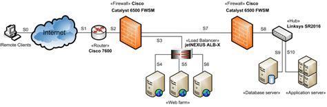 web application network diagram