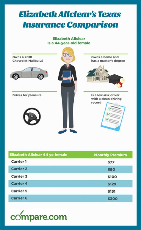 compare texas car insurance rates save today comparecom