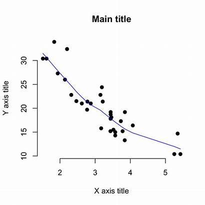Scatter Plot Plots Graphs Base Sthda Axis