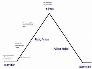 Plot Structure Diagrams