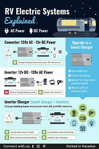 Converters  Inverters  U0026 Inverter Chargers For Rvs