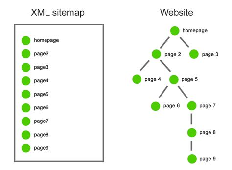 How Use Xml Sitemaps Boost Seo