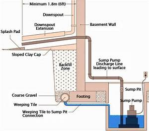 What To Do If Sump Pump Fails