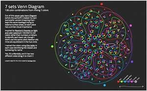 Un Bonito Diagrama De Venn De 7 Conjuntos