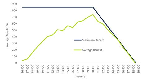 That will lower your monthly bill. Comparing the LIFT Credit to a Minimum Wage Increase