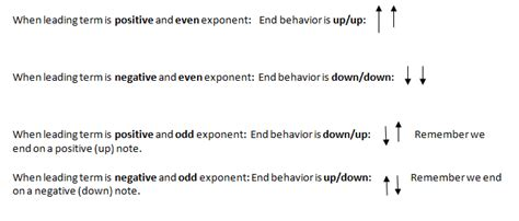 Modified Behavior Definition by End Behavior In Math Definition Lesson