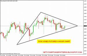 Dow Futures Graph Dow Jones Industrial Average Futures