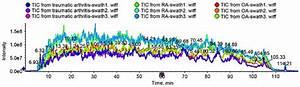Tic Chromatogram From Traumatic Arthritis  Ra And Oa Using