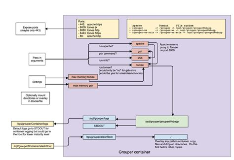 v2 grouper documentation container internet2 directory structure