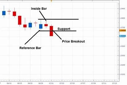 Inside Bar Breakout Gbpusd