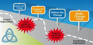 Change Management Process Flow  Ultimate Guide