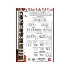 Mel Bay Guitar Scale Wall Chart
